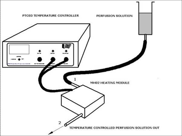 一般在光学显微镜载物台灌流槽上使用
